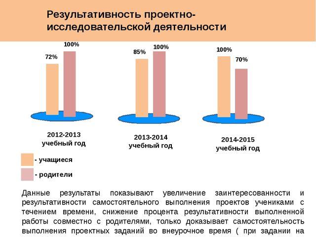 Результативность проектно-исследовательской деятельности 2012-2013 учебный г...