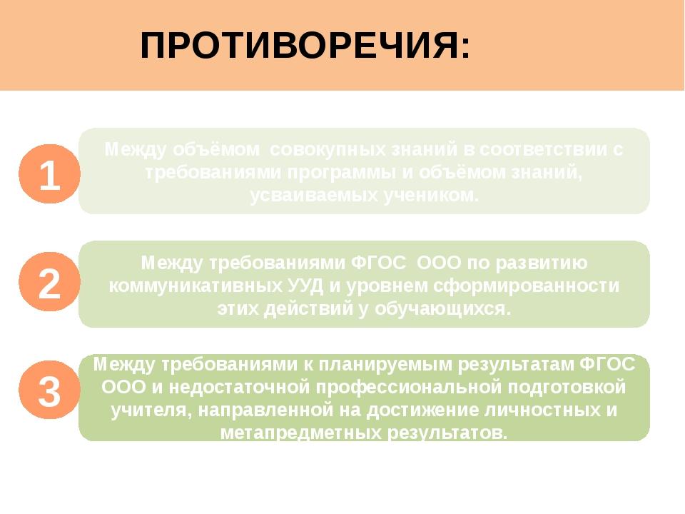 ПРОТИВОРЕЧИЯ: Между объёмом совокупных знаний в соответствии с требованиями...