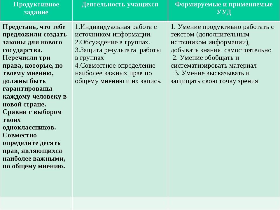 Продуктивное заданиеДеятельность учащихсяФормируемые и применяемые УУД Пред...