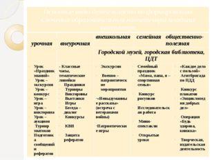 Основные виды деятельностипо формированию ключевых образовательных компетенц