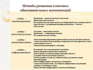 Методы развития ключевых образовательных компетенций Методы Содержаниеметодов