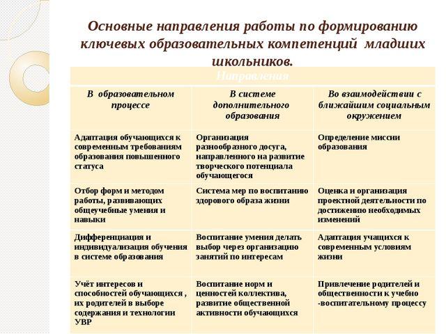 Основные направления работы по формированию ключевых образовательных компетен...