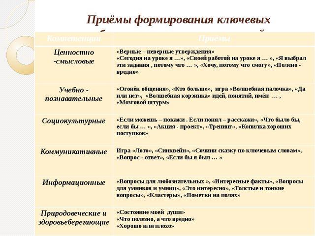 Приёмы формирования ключевых образовательных компетенций Компетенции Приёмы Ц...