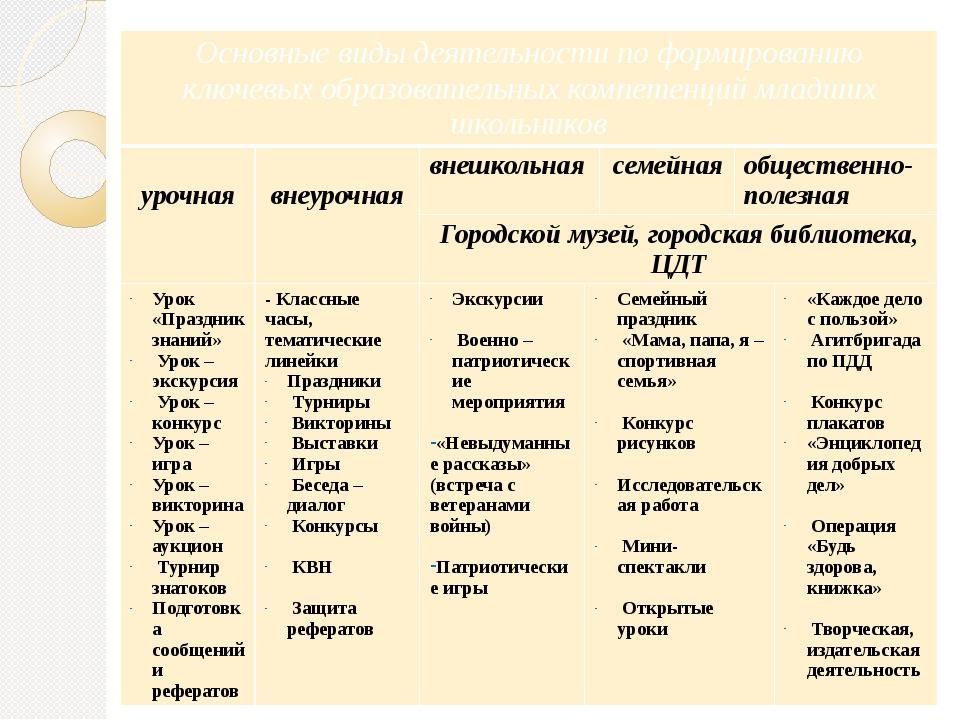 Основные виды деятельностипо формированию ключевых образовательных компетенц...