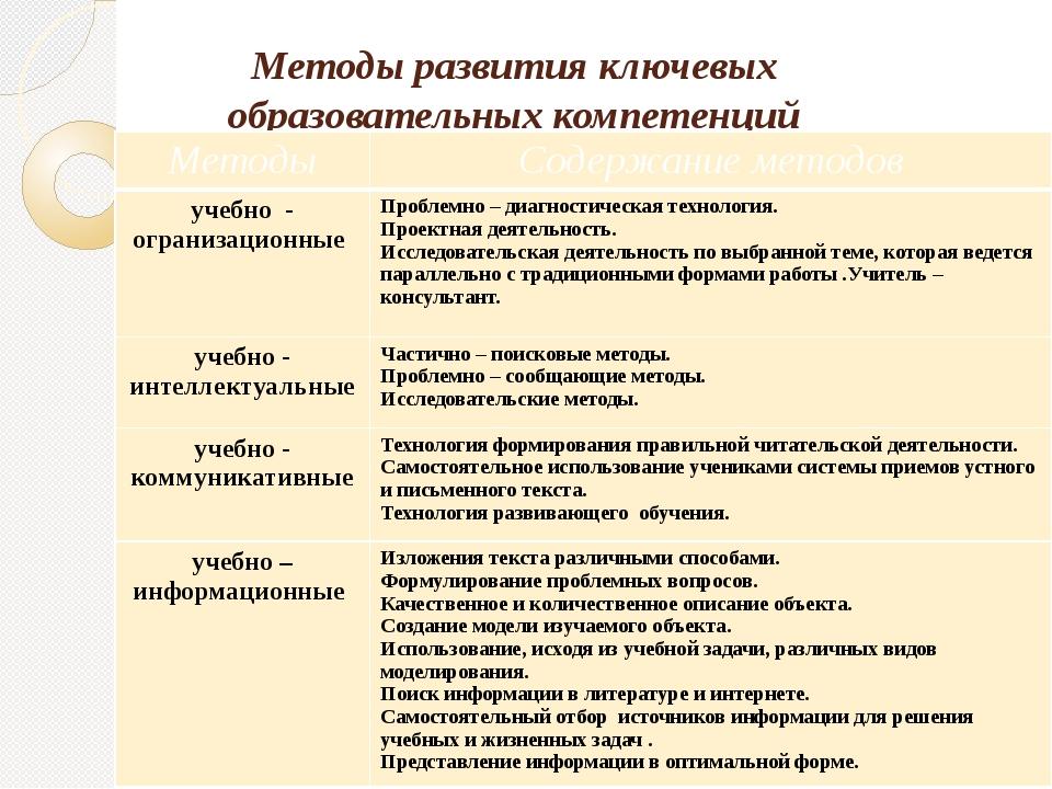 Методы развития ключевых образовательных компетенций Методы Содержаниеметодов...