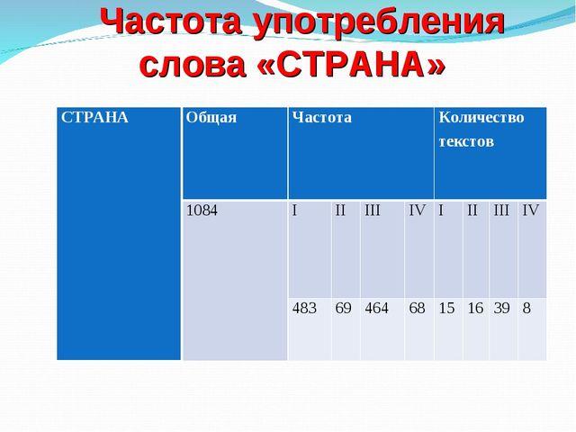 Частота употребления слова «СТРАНА» СТРАНАОбщаяЧастота Количество текстов...