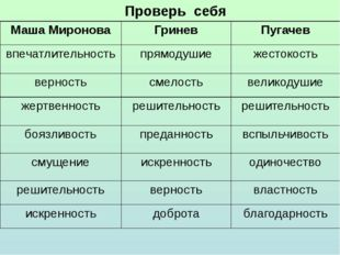 Проверь себя Маша Миронова Гринев Пугачев впечатлительность прямодушие жесток