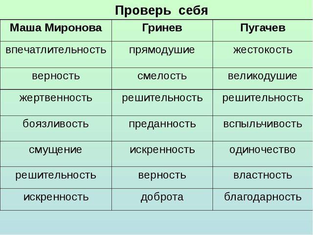 Проверь себя Маша Миронова Гринев Пугачев впечатлительность прямодушие жесток...