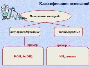 Классификация оснований По наличию кислорода кислородсодержащие бескислородны