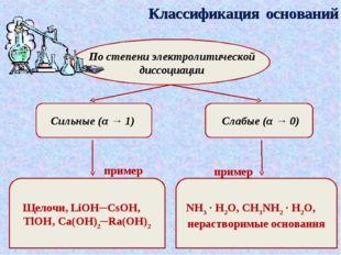 Классификация оснований По степени электролитической диссоциации Сильные (α →