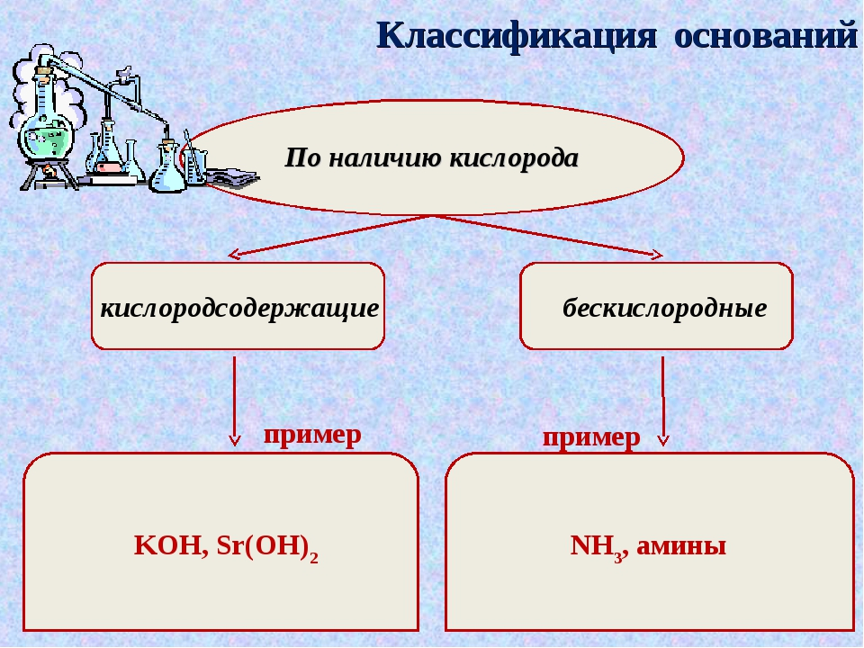 Классификация оснований По наличию кислорода кислородсодержащие бескислородны...