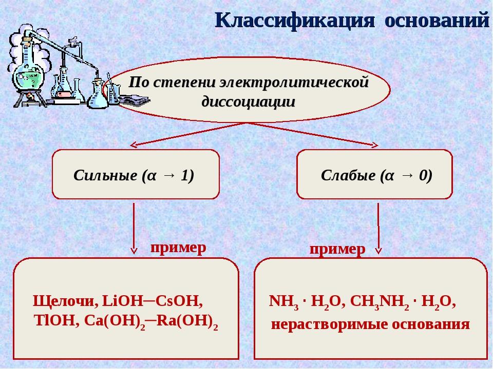 Классификация оснований По степени электролитической диссоциации Сильные (α →...