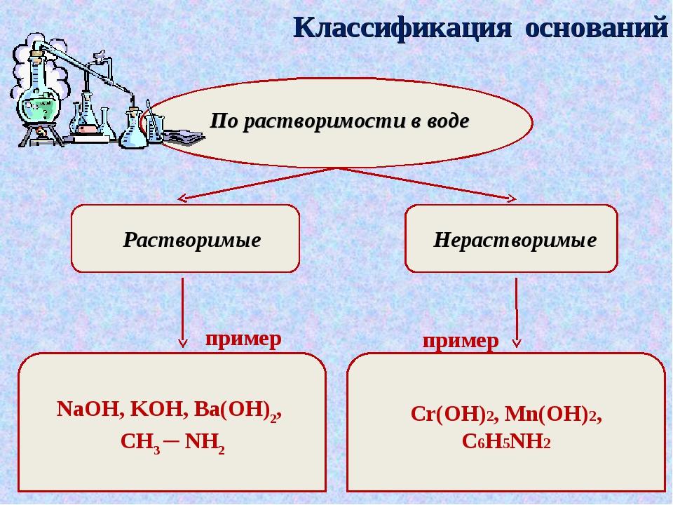 Классификация оснований По растворимости в воде Растворимые Нерастворимые при...