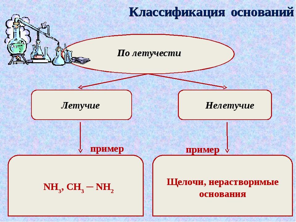 Классификация оснований По летучести Летучие Нелетучие пример пример NH3, CH3...