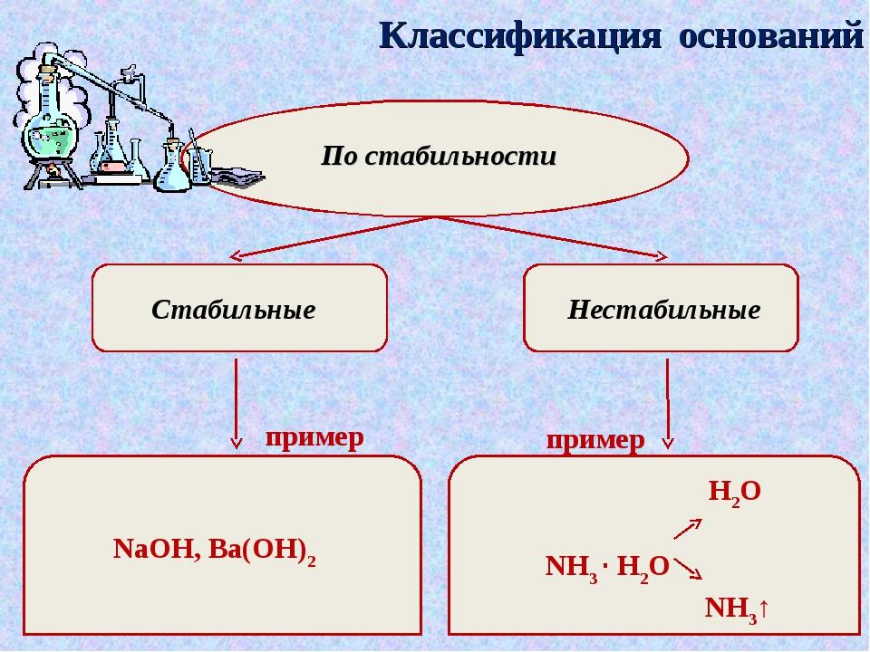 Классификация оснований По стабильности Стабильные Нестабильные пример пример...