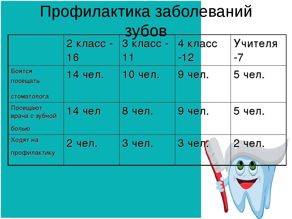 Профилактика заболеваний зубов 2 класс - 16 3 класс - 114 класс -12 Учите...