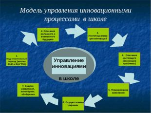 Модель управления инновационными процессами в школе