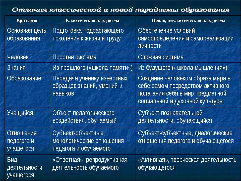 Критерии Классическая парадигма Новая, неклассическая парадигма Основная це...