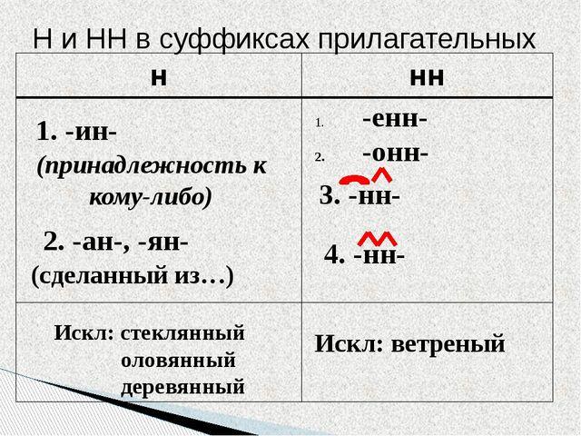 1. -ин- (принадлежность к кому-либо) 2. -ан-, -ян- (сделанный из…) Искл: сте...
