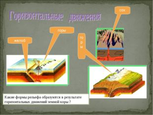 желоб горы горы сох Какие формы рельефа образуются в результате горизонтальны