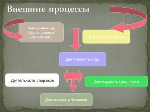 Выветривание ( физическое и химическое ) Деятельность воды Деятельность ветра