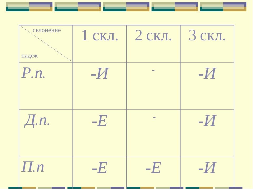 склонение падеж1 скл.2 скл.3 скл. Р.п.-И--И Д.п.-Е --И П.п-Е -Е -И