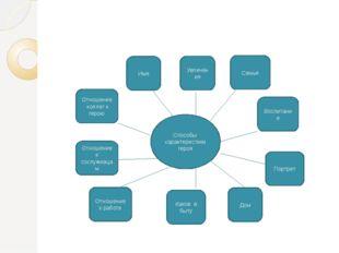 Способы характеристики героя Отношение к работе Отношение к сослуживцам Како