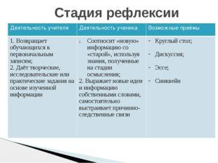 Стадия рефлексии Деятельность учителя Деятельность ученика Возможные приёмы 1