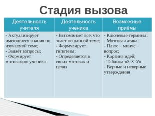 Стадия вызова Деятельность учителя Деятельность ученика Возможные приёмы - Ак