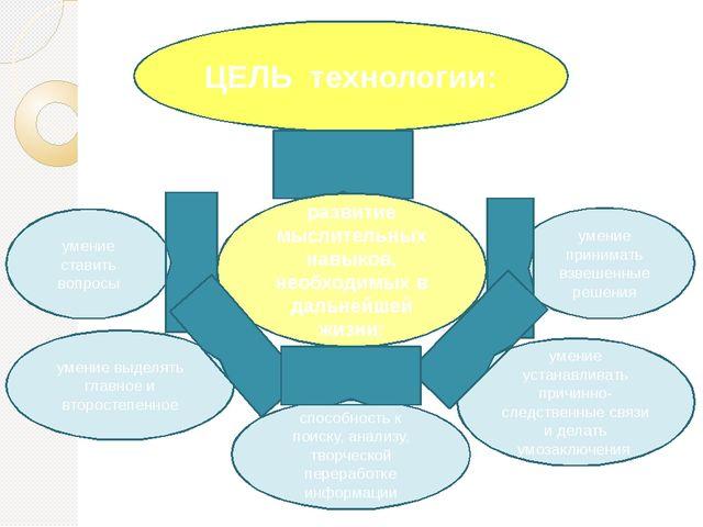 ЦЕЛЬ технологии: умение ставить вопросы умение выделять главное и второстепен...