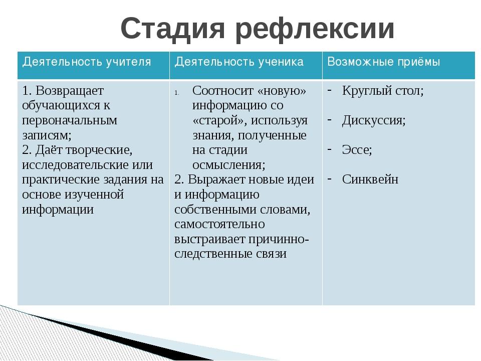 Стадия рефлексии Деятельность учителя Деятельность ученика Возможные приёмы 1...