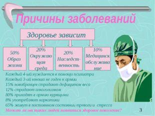 Причины заболеваний Здоровье зависит 50% Образ жизни 20% Окружаю щая среда 20