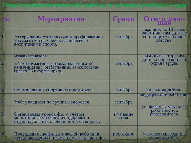 План профилактической работы в течение учебного года. № Мероприятия Сроки...