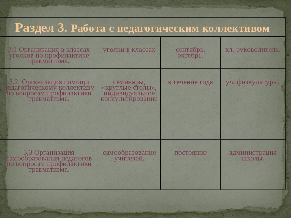 Раздел 3. Работа с педагогическим коллективом 3.1 Организация в классах уго...