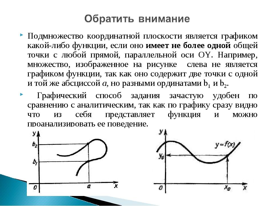 Подмножество координатной плоскости является графиком какой-либо функции, есл...