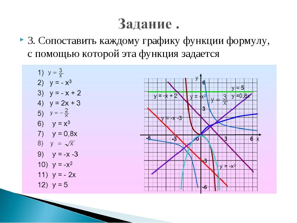 3. Сопоставить каждому графику функции формулу, с помощью которой эта функция...