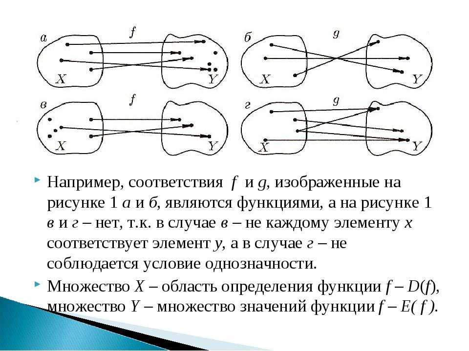 Например, соответствия f и g, изображенные на рисунке 1 а и б, являются функц...