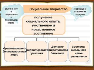 Социальное творчество включение в социальное взаимодействие совершенствование