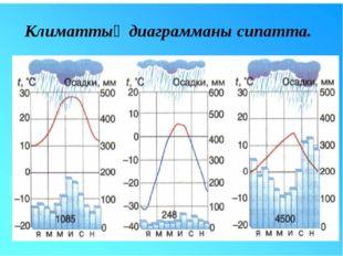 Климаттық диаграмманы сипатта.