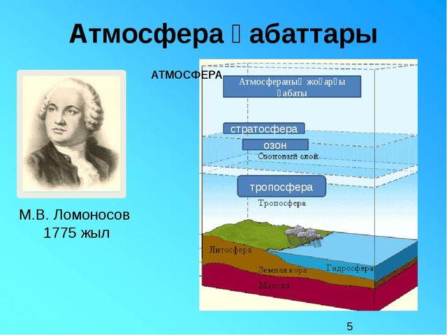 Атмосфера қабаттары Атмосфераның жоғарғы қабаты стратосфера тропосфера АТМОСФ...