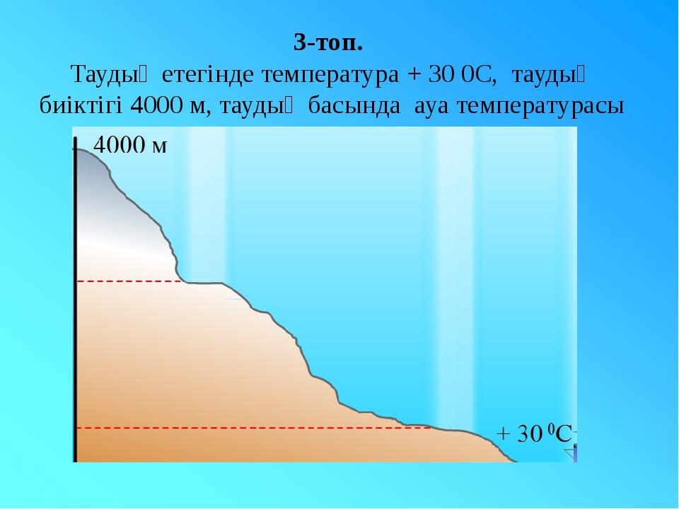 3-топ. Таудың етегінде температура + 30 0С, таудың биіктігі 4000 м, таудың ба...
