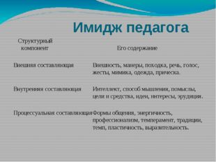 Имидж педагога  Структурный компонент