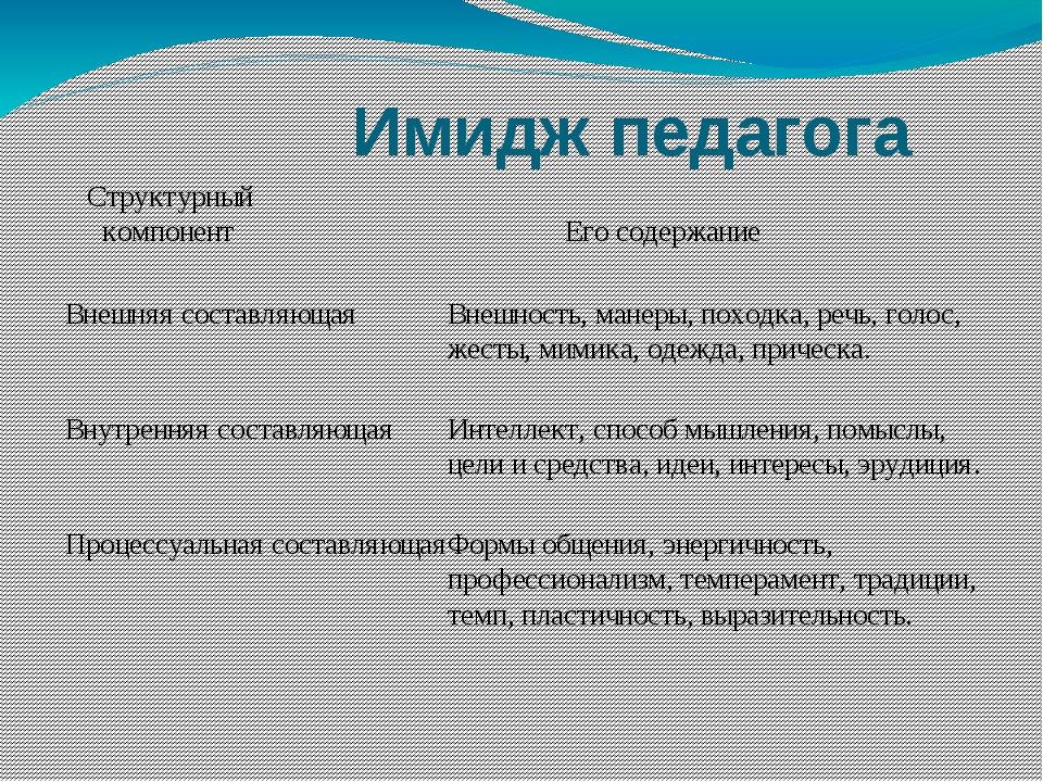 Имидж педагога  Структурный компонент  ...