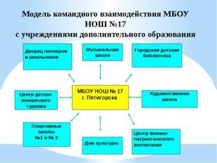 Модель командного взаимодействия МБОУ НОШ №17 с учреждениями дополнительного