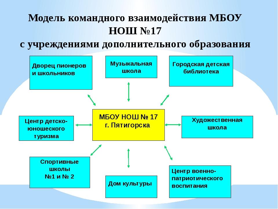 Модель командного взаимодействия МБОУ НОШ №17 с учреждениями дополнительного...