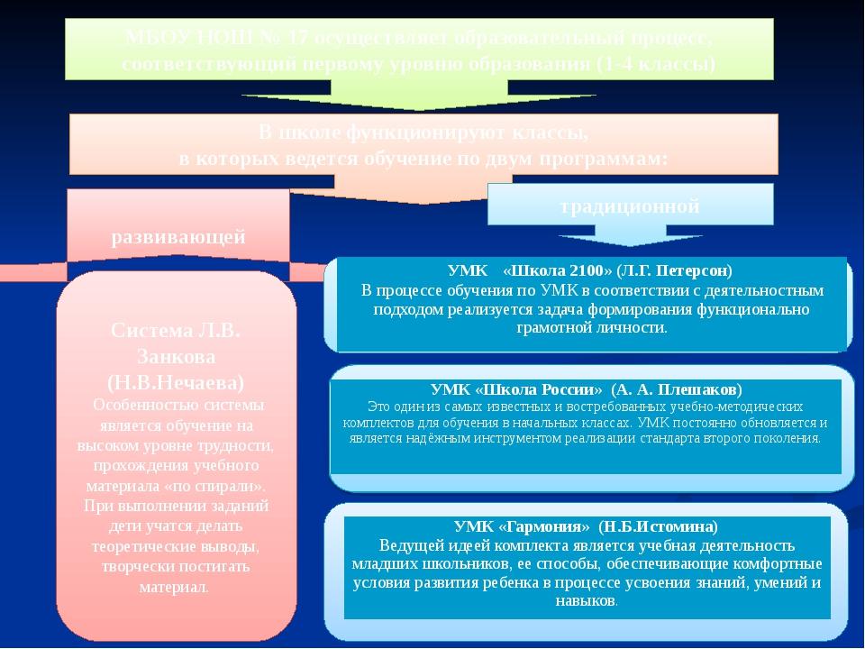 МБОУ НОШ № 17 осуществляет образовательный процесс, соответствующий первому у...