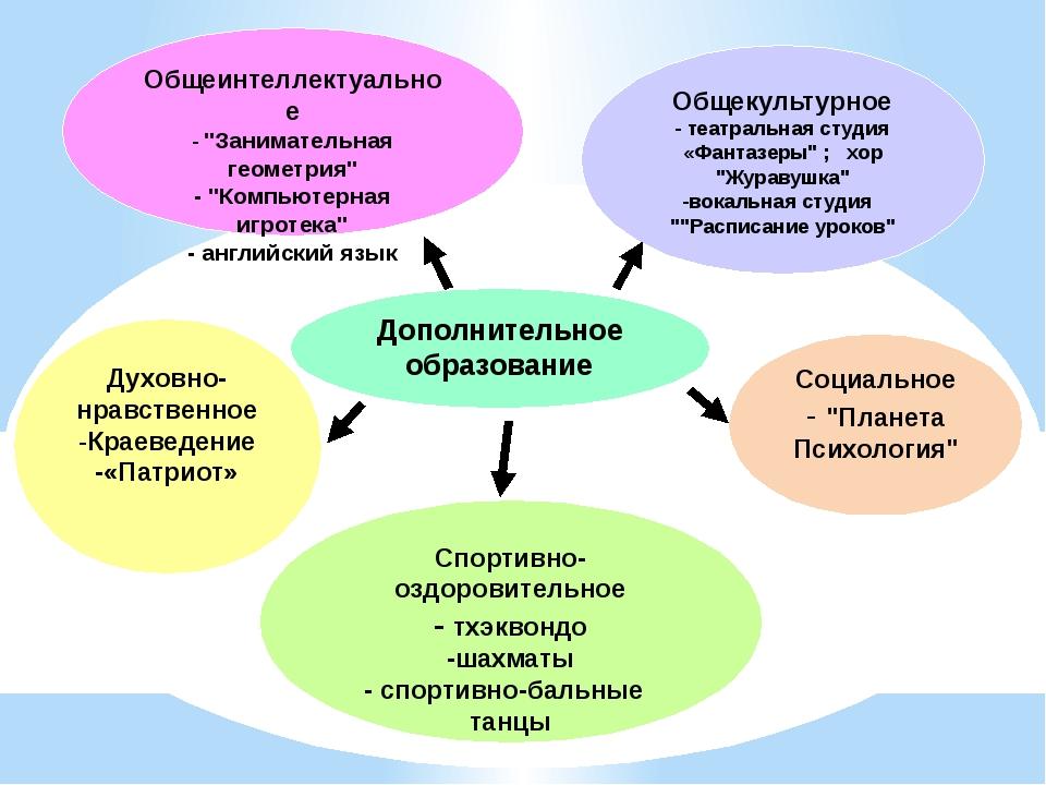"""Социальное - """"Планета Психология"""" Дополнительное образование Общеинтеллектуал..."""