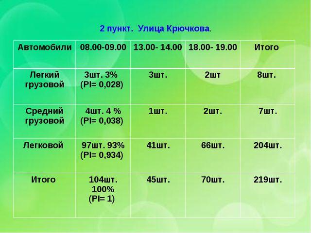 2 пункт. Улица Крючкова. Автомобили 08.00-09.0013.00- 14.0018.00- 19.00Ит...