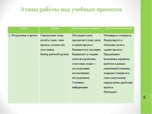 Этапы работы над учебным проектом Этапы Задачи Деятельность учащихся Деятельн