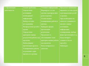 2. Организация деятельности Анализ проблемы. Определение источников необходи